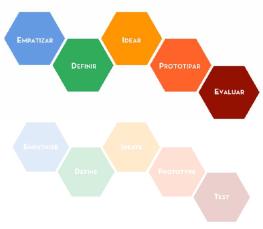 DesignThinkingProcess