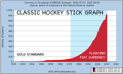 fed-reserve-perfect-hockey-stick-graph-money-creation