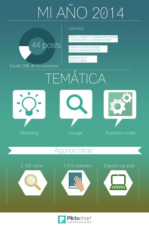 MiAño2014 Infographic