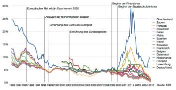 Langfristige_Zinssätze_in_der_Eurozone_seit_1993