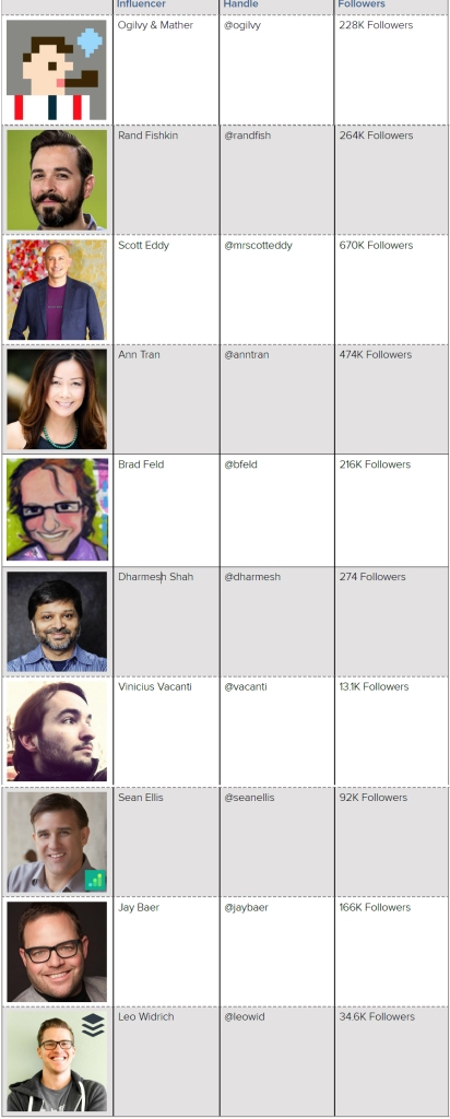 10TopBloggers